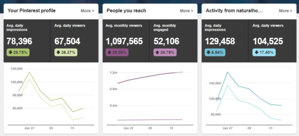 Get More Traffic To Your Website